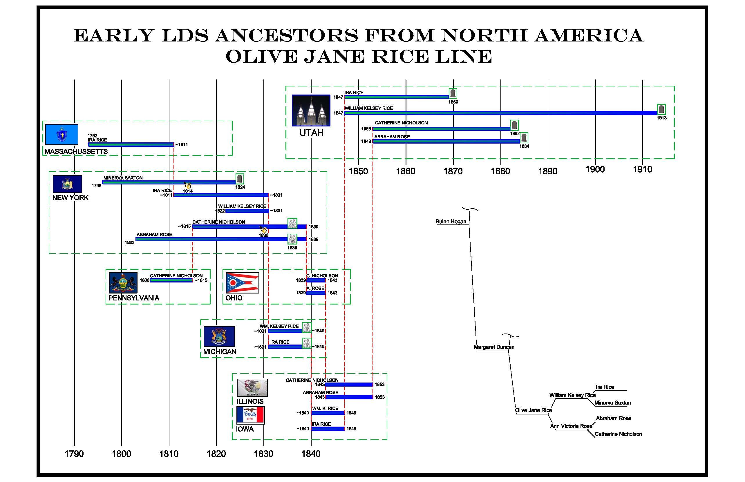 Timeline of Early LDS Ancestors from North America - Olive Jane Rice Line
